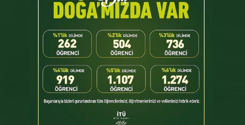 İTÜ ETA VAKFI DOĞA KOLEJİ' nden LGS BAŞARISINA %100'E VARAN BURS İMKANI